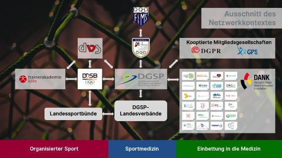 Die Rolle der DGSP in Sport und Medizin